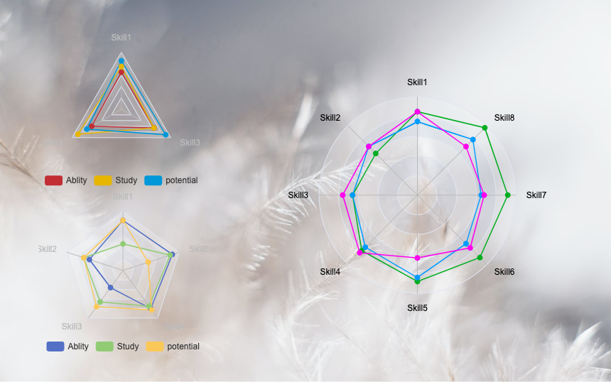 Using Drawtify's built-in radar chart tool, you can easily create eye-catching radar charts.